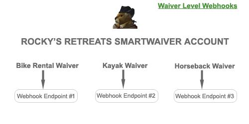 Waiver Level Webhook